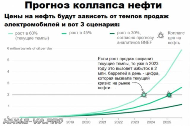 Исследование: использование автомобильного топлива скоро сократится до 25 %