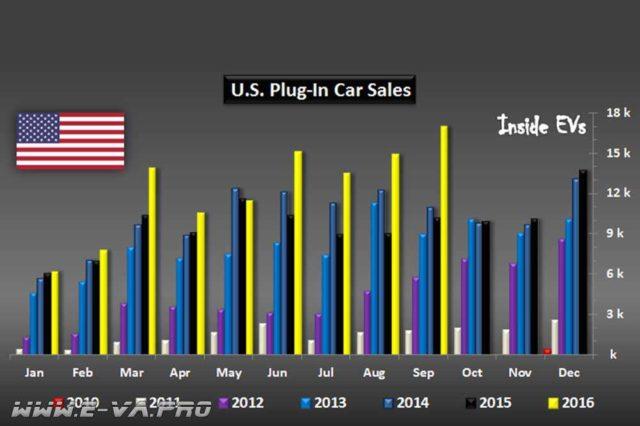 В Штатах установлен рекорд по продажам электромобилей