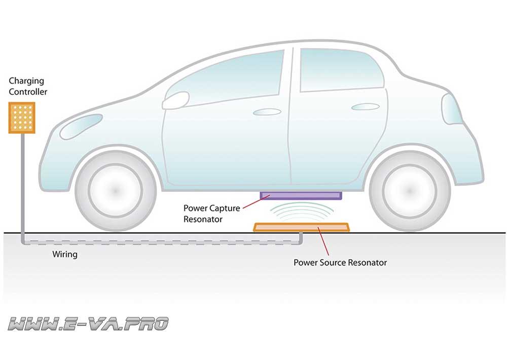 Беспроводной система зарядки электромобилей от WiTricity