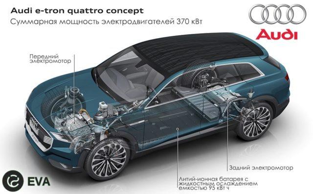 Информация и слухи о концептуальном электромобиле Audi e-tron quattro